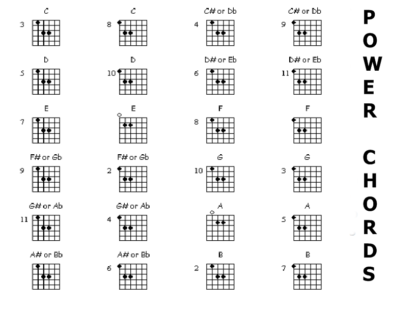 Guitar chords name