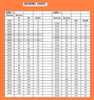 E Bearings BEARING CHART Images -...