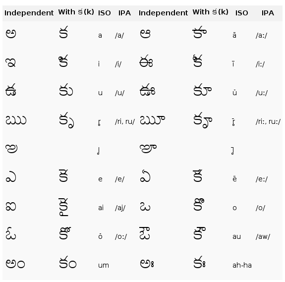 Worksheets Vowels All In Telugu Aksharalu alephbets telugu telugu