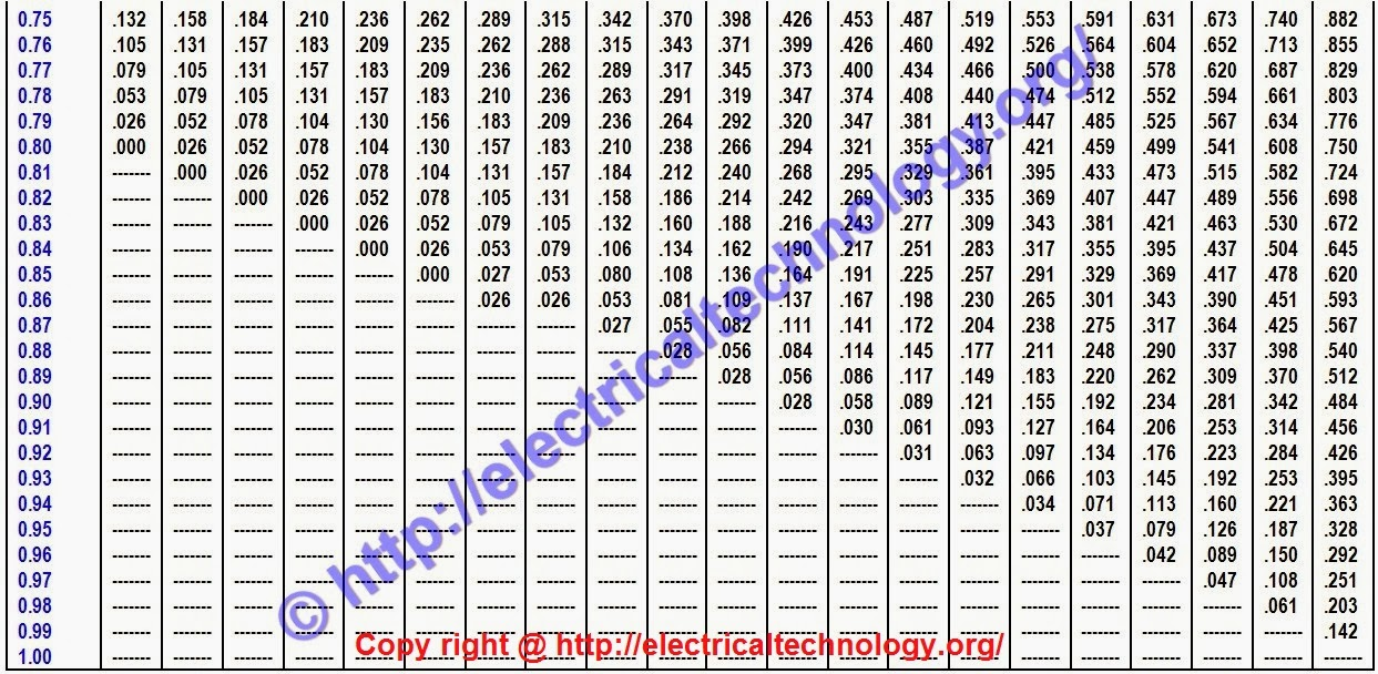 Kvar Calculation Of Capacitor on how to calculate suitable capacitor size for power factor improvement