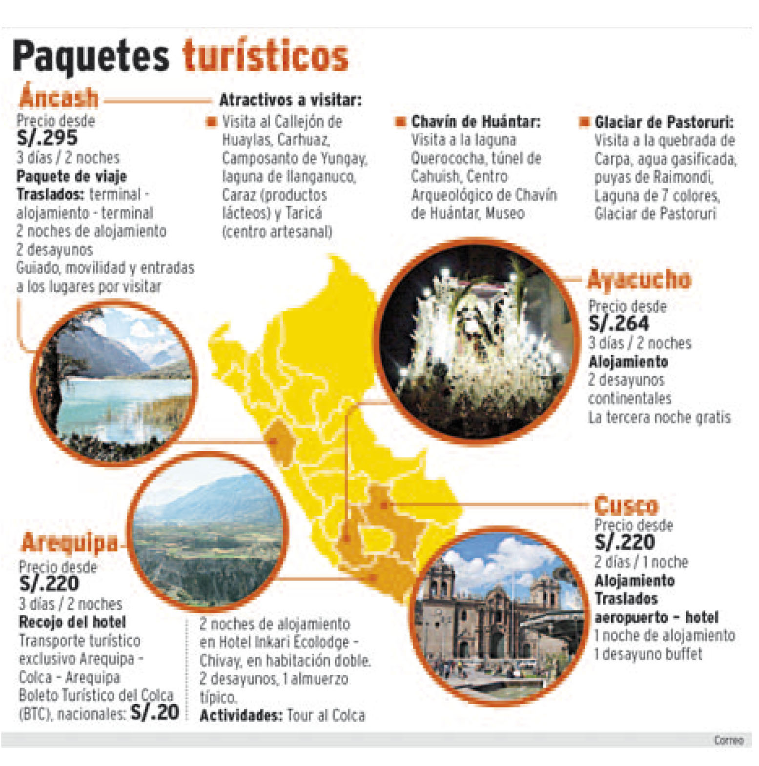 Fuente: Diario Correo - Elaborada porDiario Correo