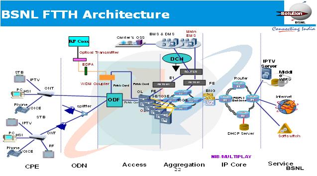 BSNL FTTH Services