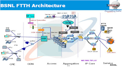 Bsnl ftth services bsnl ftth architecture for Architecture ftth