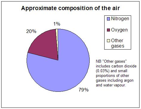 an analysis of carbon dioxide and its composition in the air