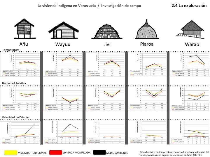 arquitectura indigena la arquitectura ind gena ejemplo del modelo bioclim tico