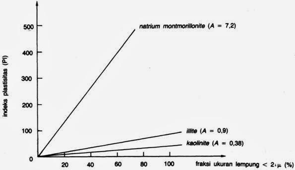 T imamzuhrispo berdasarkan pengujian laboratorium pada beberapa tanah skempton 1953 diperoleh bahwa indeks plastisitas berbanding langsung dengan persen fraksi ukuran ccuart Image collections