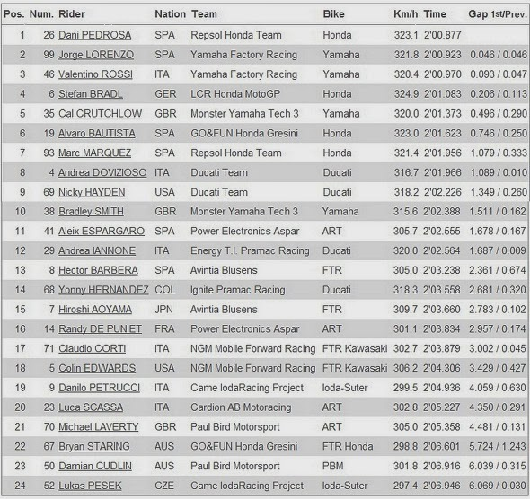 Hasil Free Practice 3 MotoGP Sirkuit Sepang Malaysia 2013