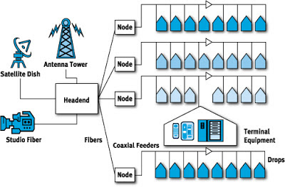 Cablesystemsdiagram on Cast Moca Work Diagram