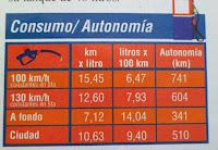 consumo chevrolet corsa gls 1.8