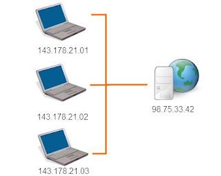 Sistem Kerja Internet