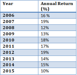 annual return in sensex india
