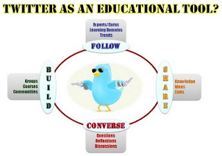 connected educator, twitter, educational value