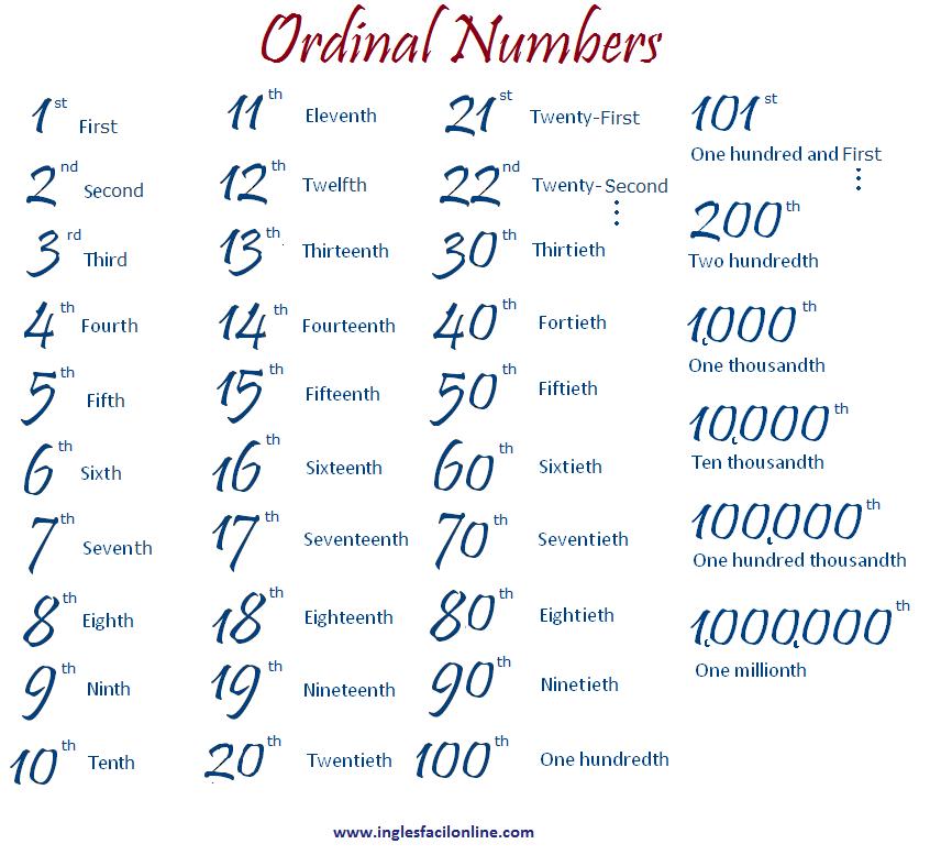 Ordinal Numbers   N  Meros Ordinais