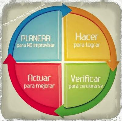 ¿QUE ES UN PLAN DE NEGOCIOS?    http://top10bpm.blogspot.com
