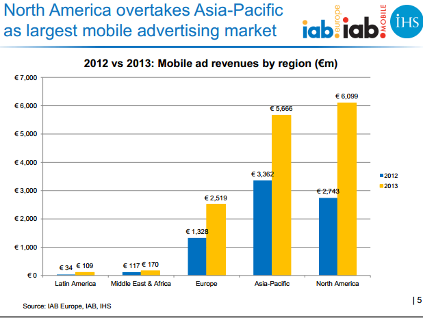 Mobile ad revenues by Regions :North American mobile ad revenues now exceed Asia Pacific