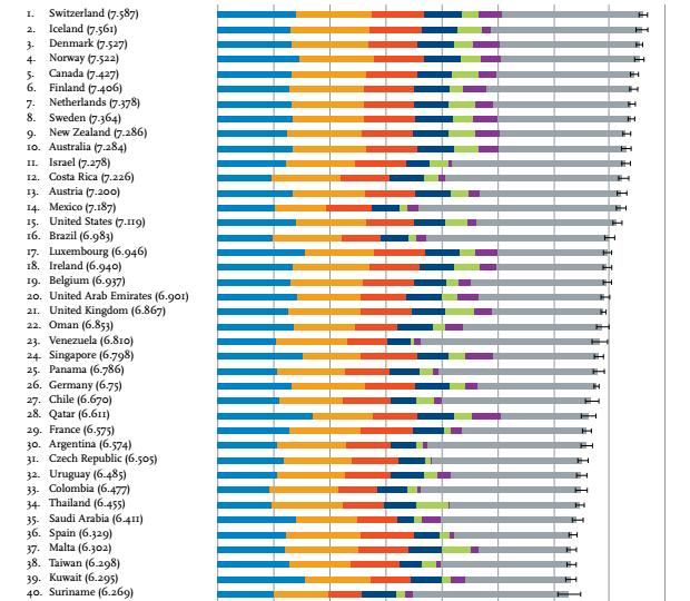 """Argentina en el puesto 30 de """"Los países más felices del mundo"""""""