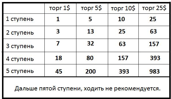 Прогноз курса криптовалют на биржах-19