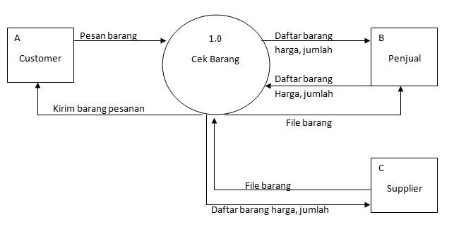 Blogs is my life sistem informasi penjualan barang sistem informasi penjualan barang diagram konteks diagram zero nol diagram details ccuart Images