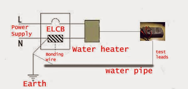 Instantaneous heater electrocution in the shower skyjuice by having one lead touching the metal part of the appliance and the other lead to the water pipe or facet one can test roughly the integrity of the swarovskicordoba Images