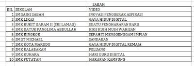 Senarai Top 10 Terbaik Peringkat Negeri Sabah Liga Remaja Kreatif 2015