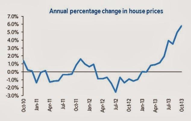 英國房地產漲幅