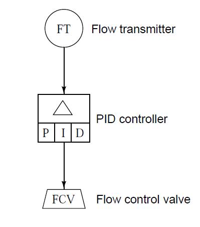 Automation And Instrumentation Sama Diagrams I