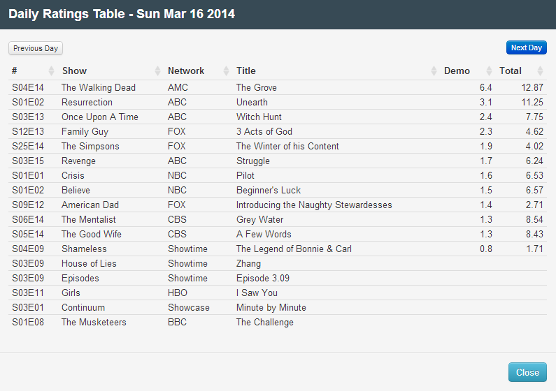Final Adjusted TV Ratings for Sunday 16th March 2014
