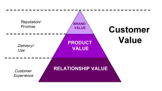the value of customer relationship management Clv and customer relationship management (crm) the customer lifetime value equation essentially views a customer as an income stream so instead of considering the.