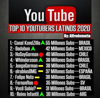 ... LOS MEJORES YOU TUBBERS DE LATINO AMERICA