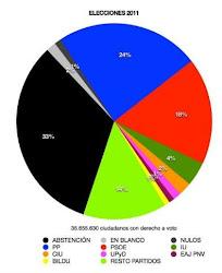 Mayoría de Abstención en las Elecciones 2011