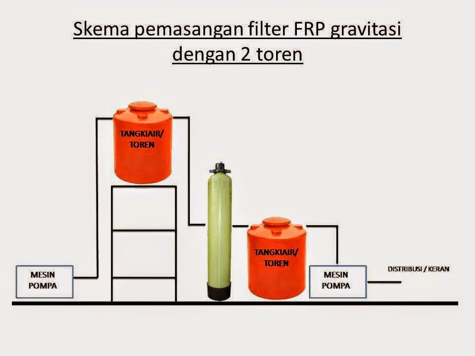 PEMASANGAN TABUNG FILTER AIR FRP 2