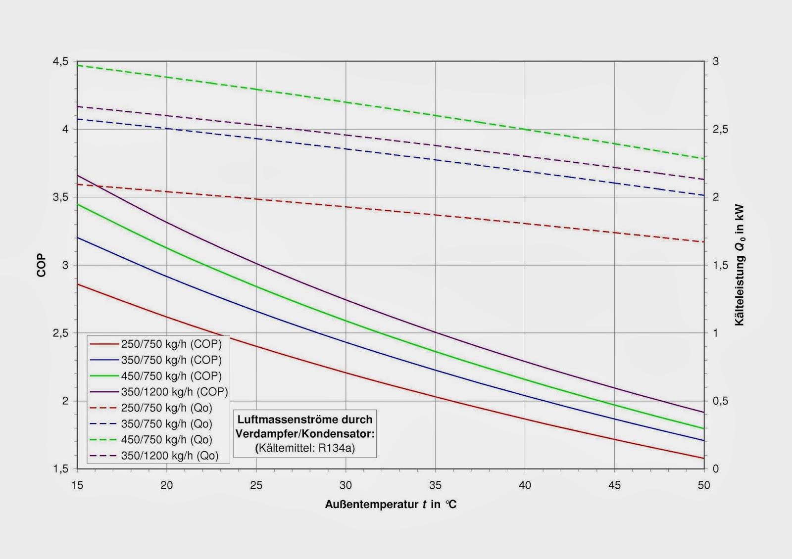Thermodynamische Funktionen: 2013