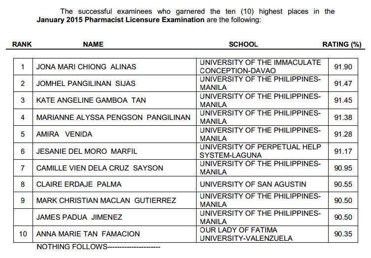 UIC Davao grad tops Pharmacist board exam January 2015