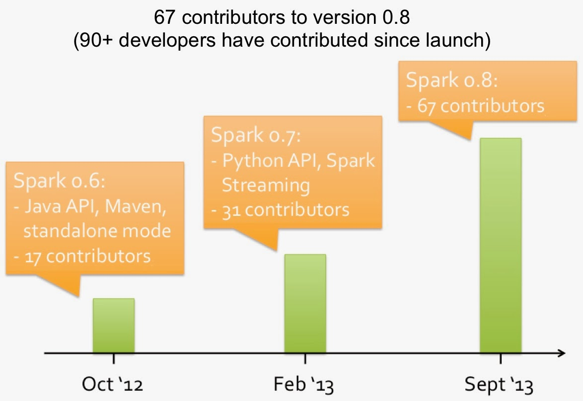 Spark Growth by Numbers