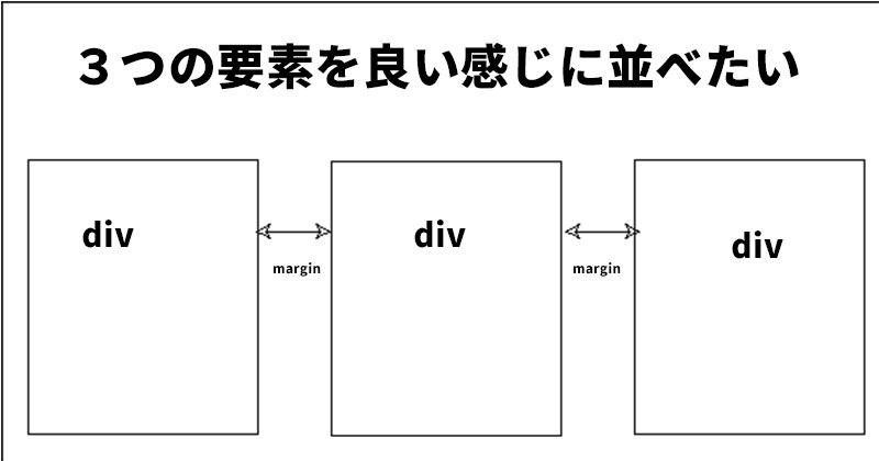 3つの要素を並べる