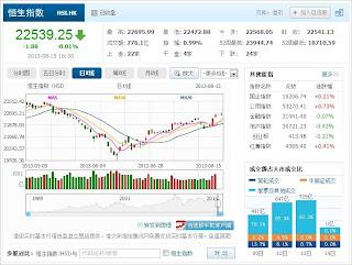 中国株コバンザメ投資 香港ハンセン指数20130815
