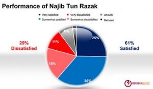 Kajiselidik: Populariti Najib merosot lagi