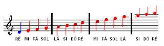sustenido, bemol, notas, acordes, cifras, cifra, cavaquinho, cavaco