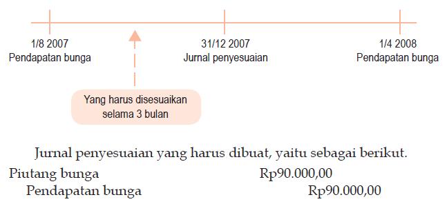 Pendapatan yang Belum Diterima