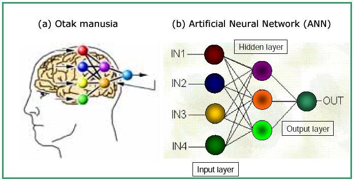 Otak dan jaringan syaraf tiruan