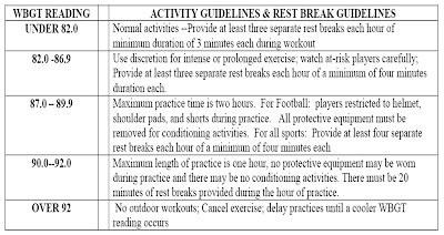 Georgia Practice Policy for Heat and Humidity