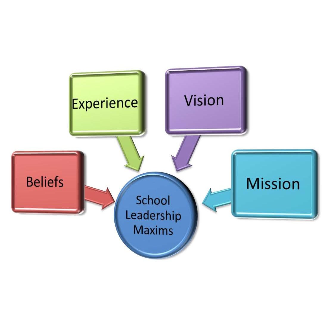 improvement of the school environment essay Home → blog → essay on school uniforms: pros and cons essay about school uniforms will uniforms in the school environment is likely to.
