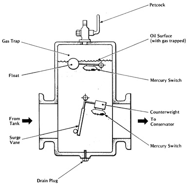 Transformer Protection on wiring diagram of buchholz relay