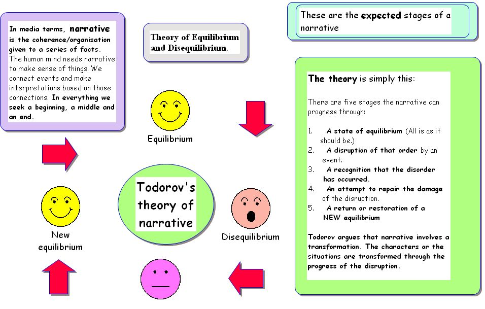 a paper on tzvetan todorovs simplification of the narrative theory Narrative explained in media studies, it is important to tell the difference between narrative and story story = a sequence of events, known correctly as the plot narrative = the way those events are put together to be presented to an audience.