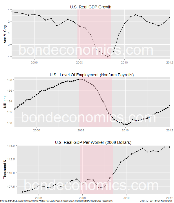 Chart: U.S. Productivity Around The Great Recession