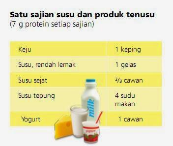 cadangan sajian susu dan produk tenusu