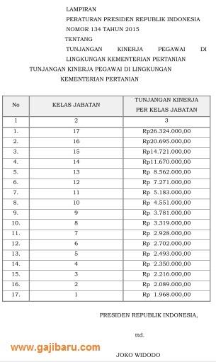 tabel tunjangan kinerja kementerian pertanian 2015