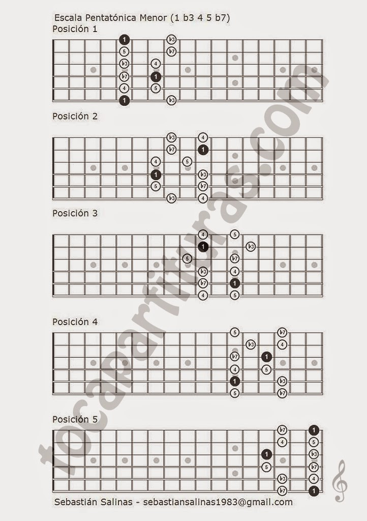 Escala Pentanónica Menor Tablatura y Partitura de Guitarra Diagrama en 5 posicioines