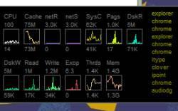 controllo in tempo reale risorse del computer