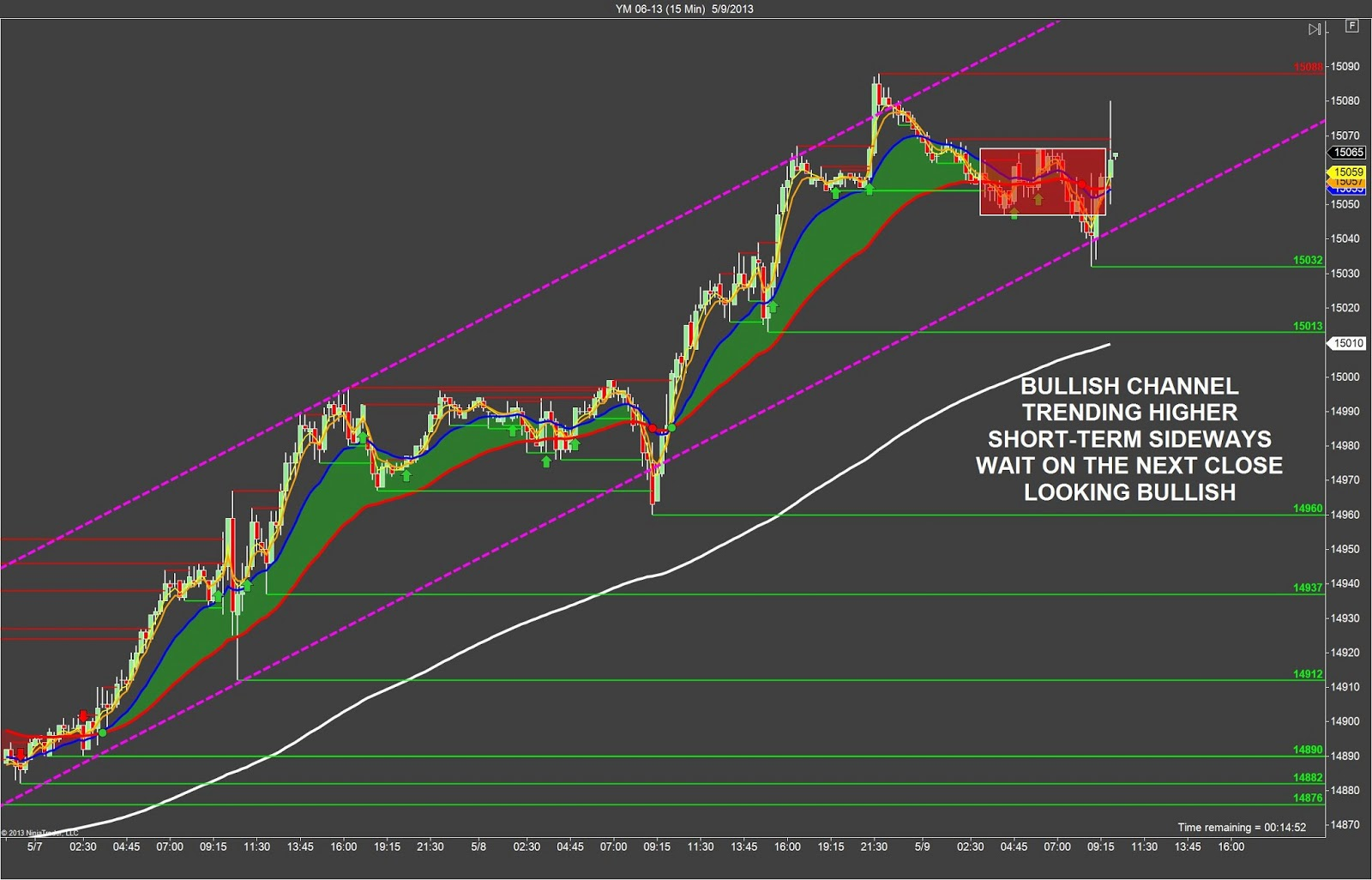 Futures scalping trading strategy